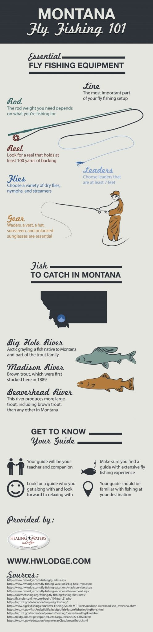 Montana-Fly-Fishing-101-Infographic[1]